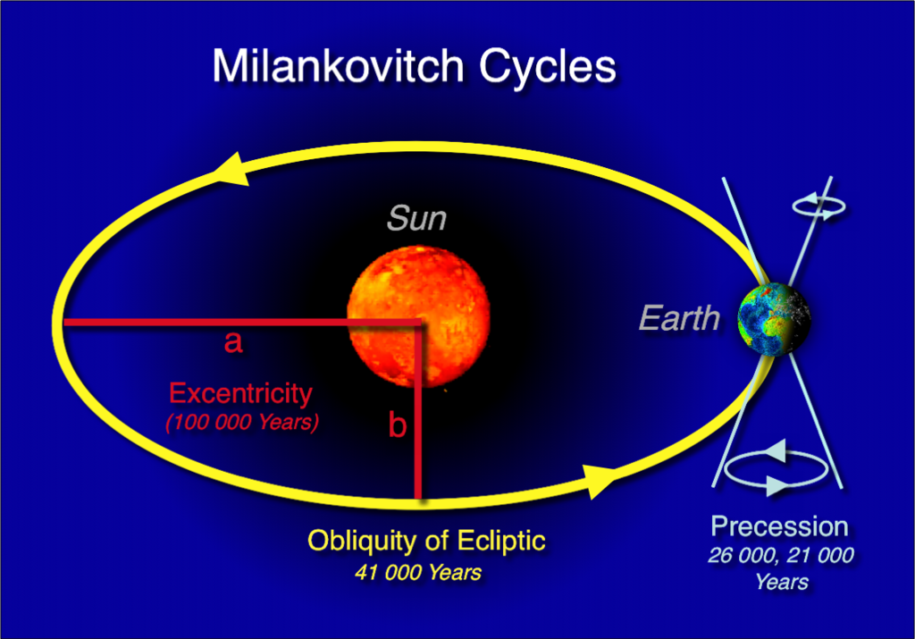 Milankovitch-cycles hg