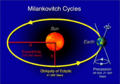 Milankovitch-cycles hg.png