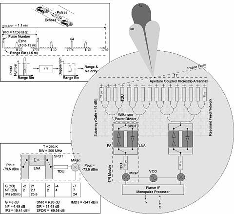 Radar engineering details - Wikipedia