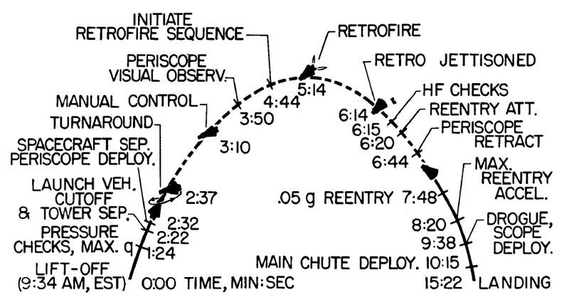 Mercury-Redstone MR-3/Freedom 7 - (05.05.1961) 800px-Mr3-flight-timeline