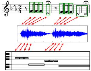 music alignment wikipedia