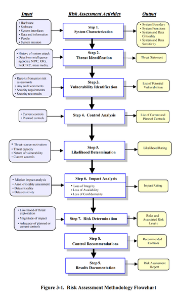 English: Risk Assessment Methodology Flowchart...