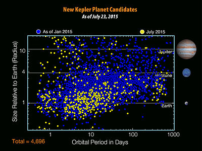 Plot of orbital period (in days) vs. radius relative to Earth's, as of January 2015 and 23 July 2015