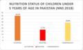 Nutrition status of children under 5 in Pakistan.png