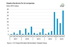 Peak oil - Asset write downs for oil companies 2015