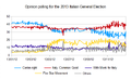Opinion Polling Chart for the 2013 Italian General Election.png