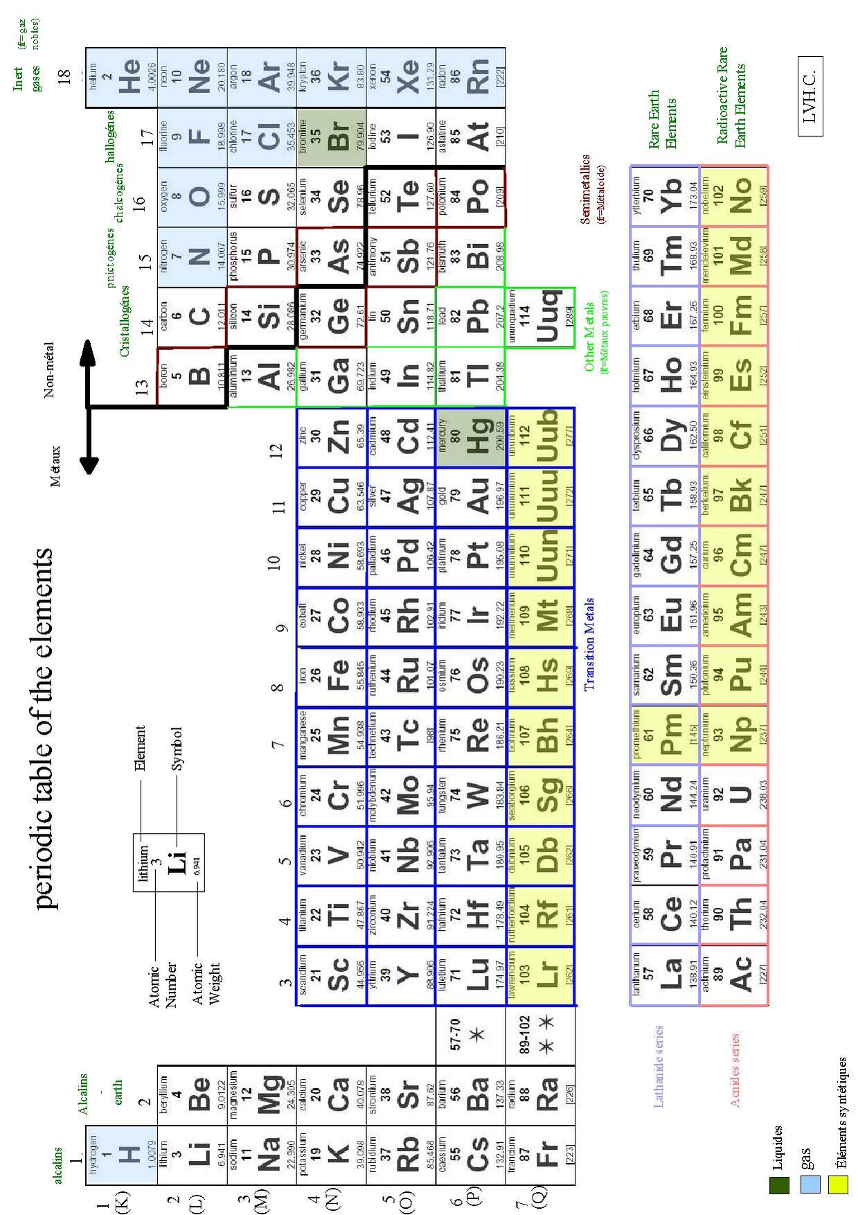 Fileperiodic table of the elementspdf wikimedia commons fileperiodic table of the elementspdf gamestrikefo Image collections