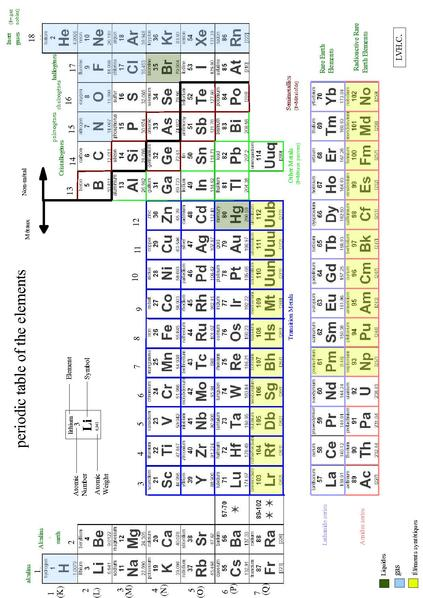 Printable Versions The Periodic Table
