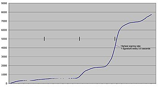 A Scientific Support for Darwinism - A graph showing the number of signatures over four days (courtesy Mark Sidall)