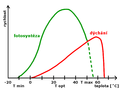 Photosynthesis and respiration - temperature and light graph (cs).png