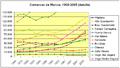 Poblacion-comarcas-de-Murcia-detalle-1900-2005.png