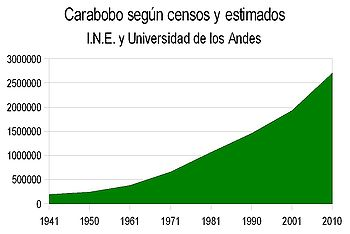 Evolución demográfica de Carabobo
