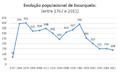População Escurquela 1767 a 2011.png