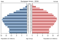 Population pyramid of the European Union 2016.png