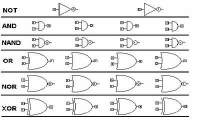 Tabla de verdad wikipedia la enciclopedia libre for Simbolo puerta xor
