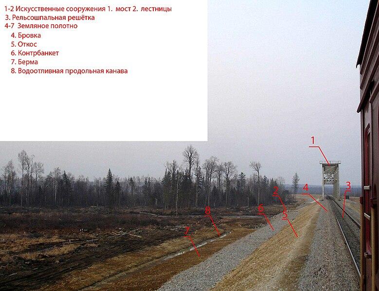 File:Railway schema.jpg
