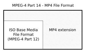 Relations between ISO Base Media File Format and MP4 File Format.svg
