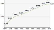 Saudi Arabia, Trends in the Human Development Index 1970-2010