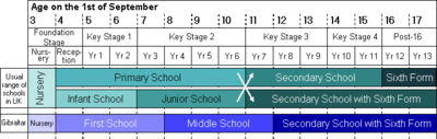 Comparison of school structures in Gibraltar and England.