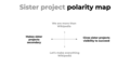 Sister project polarity map - brand community consultation.png