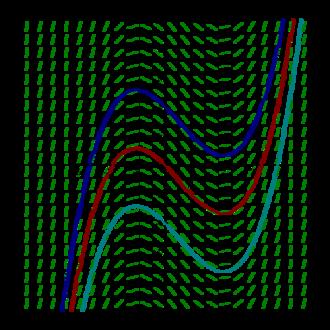 Integral curve - Image: Slope Field