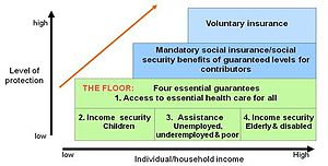 Social protection floor - Image: Social Protection Staircase