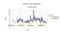 Stats-sewiki-2015-08-25-5-editors.png