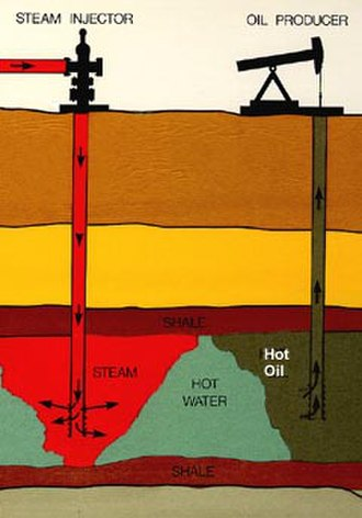 Steam injection (oil industry) - Steam is injected into many oil fields where the oil is thicker and heavier than normal crude oil. This sketch illustrates steam flooding.
