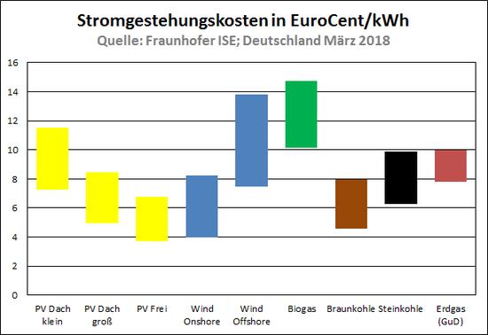 Stromerzeugungskosten in Deutschland 2018 im Vergleich.