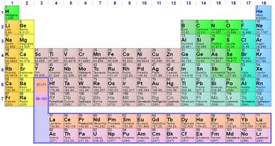Tabla periodica enero 2017 tabla peridica de los elementos urtaz Images