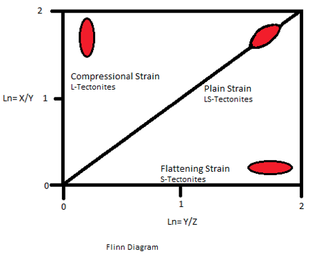 Rock microstructure - Flinn Diagram showing degree of stretching, or lineation (L) versus flattening, or foliation (S)