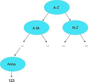 Kurs:Algorithmen und Datenstrukturen/Vorlesung/Datenstrukturen vs ...