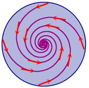 Brouwer fixed-point theorem - The theorem applies to any disk-shaped area, where it guarantees the existence of a fixed point.
