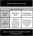 The two-stage procedure under O 53 of the Rules of Court.jpg