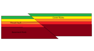 Thick-skinned deformation - Diagram of the thick-skinned deformation of a thrust-fault.