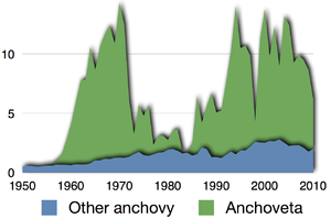 Anchovy - Image: Time series for global capture of all anchovy 2