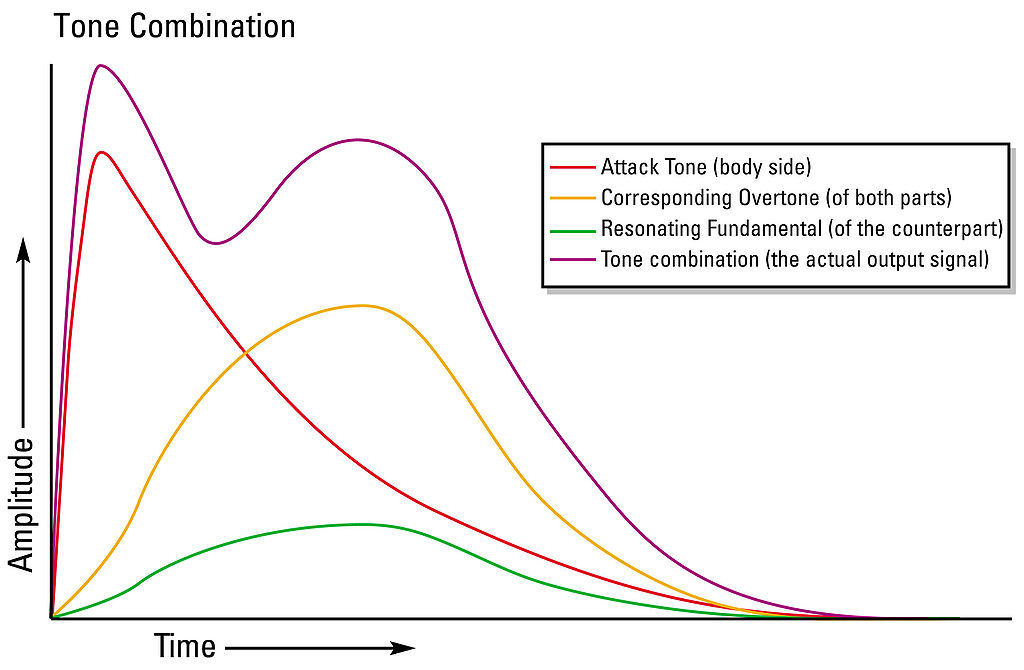 Parts Of A Plot Diagram: Tonecombination.jpg - Wikipedia,Chart
