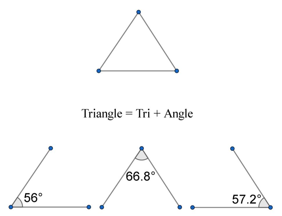 Tri plus angle