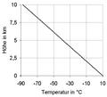 Trockenadiabatischer Temperaturgradient.png