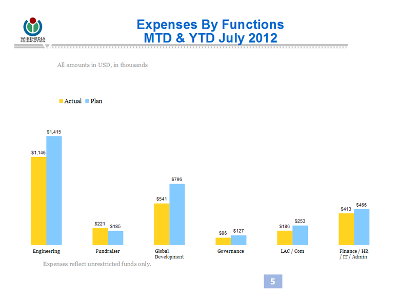 File:WMF Expenses by Functions July 2012.png