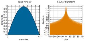 Window function - Sine window; B = 1.23