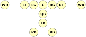A diagram showing the wishbone formation. Starting from the line of scrimmage working into the backfield, there is: the offensive line, the quarterback, the fullback, and two running backs side-by=side.