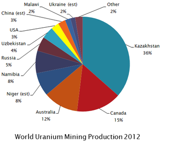 Uranium mining - 2012 uranium mining, by nation.