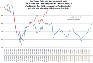 1937 to 1943 depression compared to 2008 to 2013 recession, using percentage gained/lost since 1937 and 2008, respectively