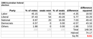 Australian federal election, 1980 - The Gallagher Index result: 8.61
