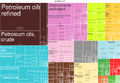 2014 Netherlands Products Export Treemap.png