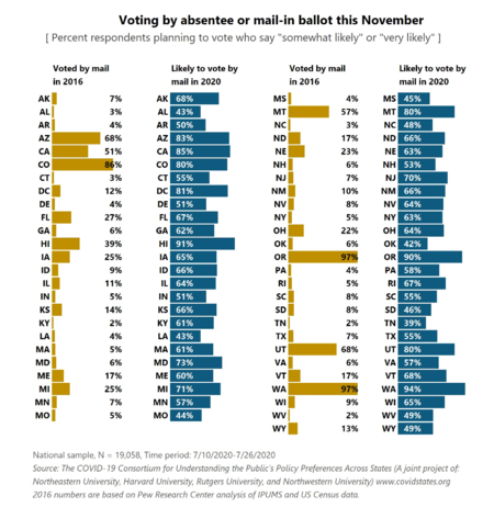 Chart of July 2020 opinion survey on likelihood of voting by mail in November election, compared to 2016 2020 absentee and postal US voting chart by COVID19 CONSORTIUM REPORT 7 VBM JULY 2020.png