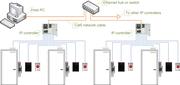 Access control topologies IP controller