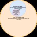 Acid Base Reaction Models.png