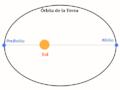 Afelio Perihelio Sol Tierra.png